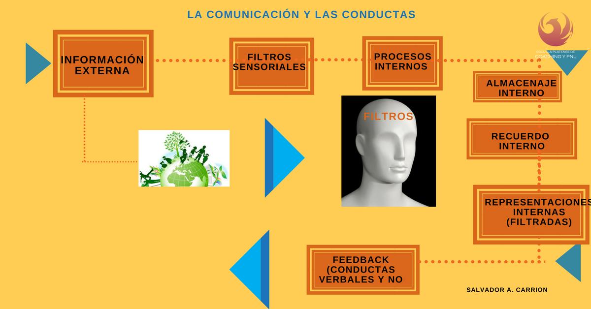La conducta y la comunicación