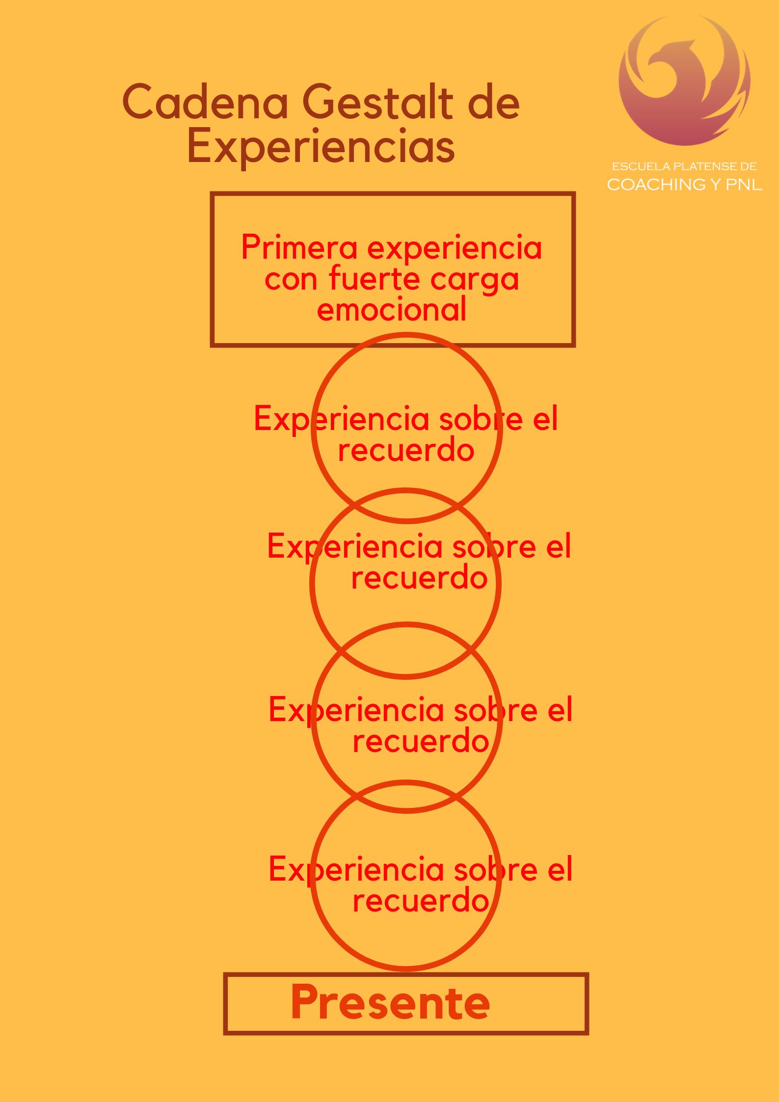 Cadena Gestalt de Experiencias